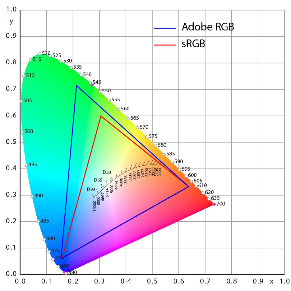 Espaces sRGB et Adobe RGB